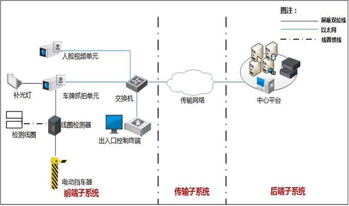 系统结构图设计
